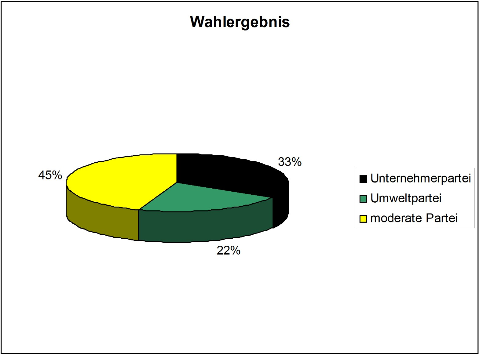 wahlergebnis1